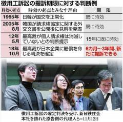 韓国で徴用工駆け込み提訴の恐れ 日韓関係に一層の悪影響も
